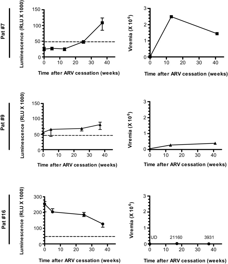 A Pilot Study of the Humoral Response Against the AntiSense Protein (ASP) in HIV-1-Infected Patients.